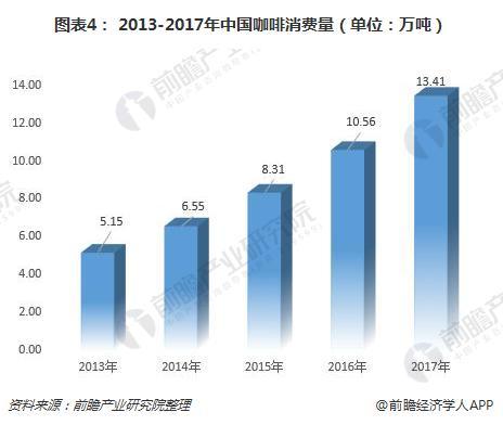 图表4: 2013-2017年中国咖啡消费量(单位:万吨)