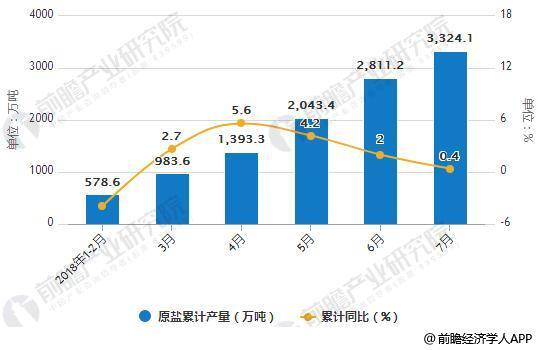 2018年1月-7月中国原盐产量统计及增长情况