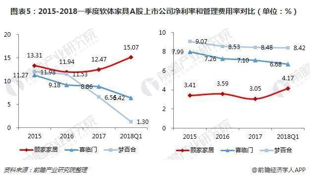 图表5:2015-2018一季度软体家具A股上市公司净利率和管理费用率对比(单位:%)