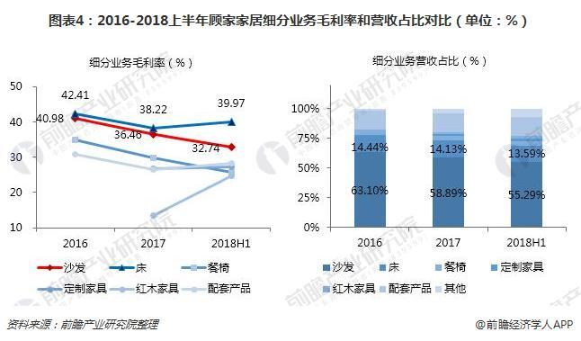 图表4:2016-2018上半年顾家家居细分业务毛利率和营收占比对比(单位:%)