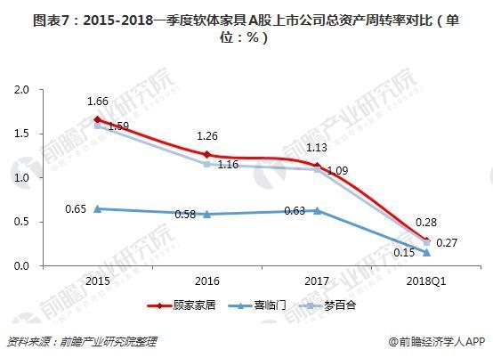 图表7:2015-2018一季度软体家具A股上市公司总资产周转率对比(单位:%)