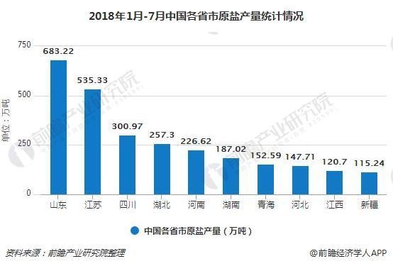2018年1月-7月中国各省市原盐产量统计情况