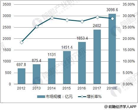 2012-2018年中国在线教育市场规模及增长率走势