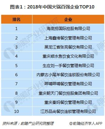 图表1:2018年中国火锅百强企业TOP10
