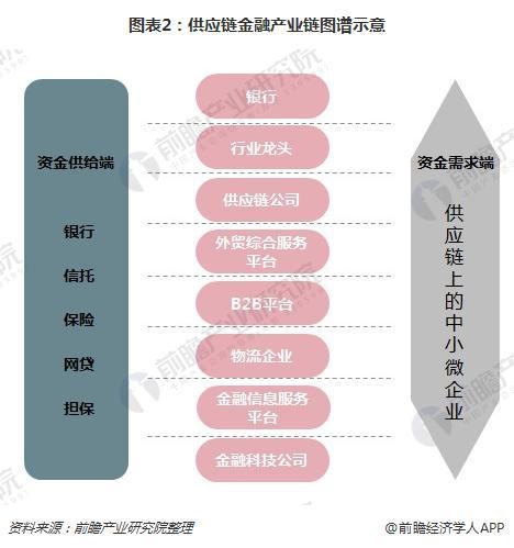 图表2:供应链金融产业链图谱示意
