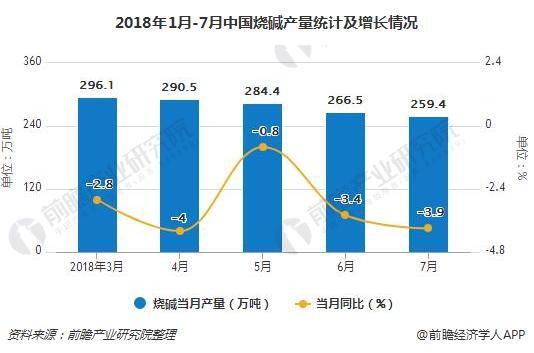 2018年1月-7月中国烧碱产量统计及增长情况