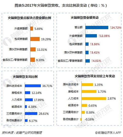 图表5:2017年火锅餐饮营收、支出比例及变动(单位:%)