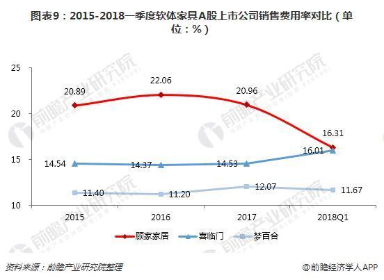 图表9:2015-2018一季度软体家具A股上市公司销售费用率对比(单位:%)