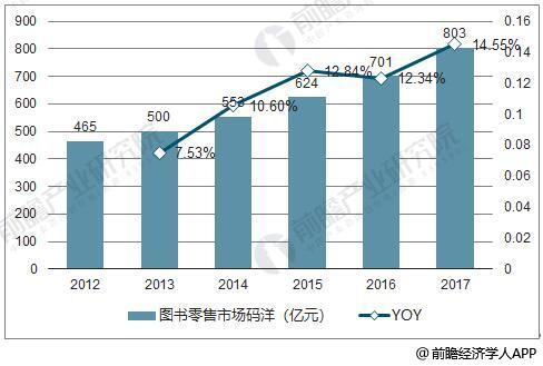 2012—2017年图书零售市场码洋及增长情况