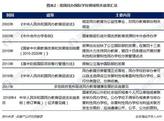 图表2:我国民办国际学校领域相关政策汇总
