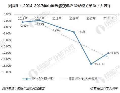 图表3: 2014-2017年中国碳酸饮料产量规模(单位:万吨)