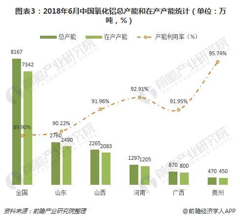 图表3:2018年6月中国氧化铝总产能和在产产能统计(单位:万吨,%)