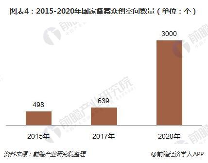 图表4:2015-2020年国家备案众创空间数量(单位:个)