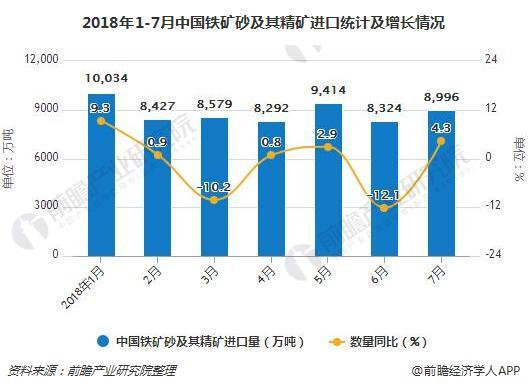 2018年1-7月中国铁矿砂及其精矿进口统计及增长情况