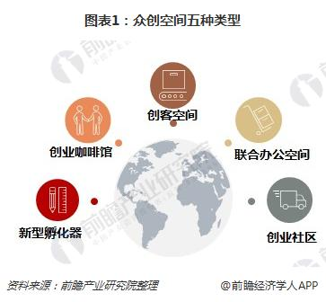 图表1:众创空间五种类型