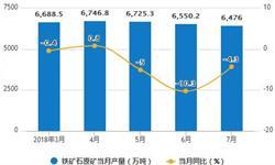1-7月<em>铁矿石</em>累计产量为44721.7万吨 累计下降1.8%