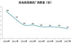 2017年中国风电行业竞争情况分析 行业市场集中度进一步提升【组图】