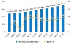 1-7月化妆品<em>零售额</em>达1456亿元 累计增加13.3%
