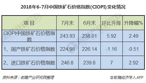 2018年6-7月中国铁矿石价格指数(CIOPI)变化情况