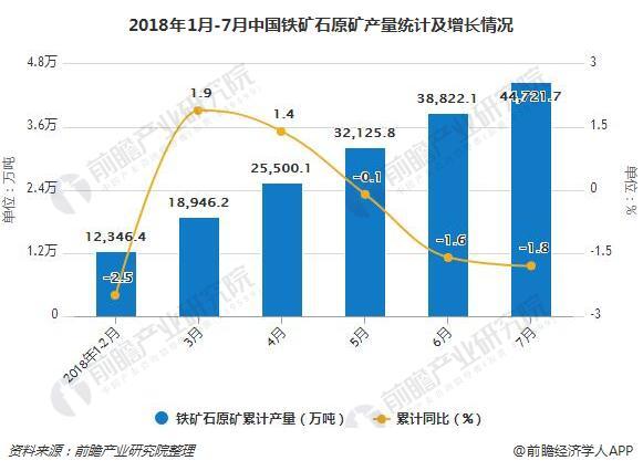 2018年1月-7月中国铁矿石原矿产量统计及增长情况