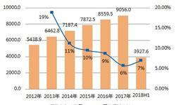 2018年上半年家具行业利润率下降 按需定制成为升级突破口