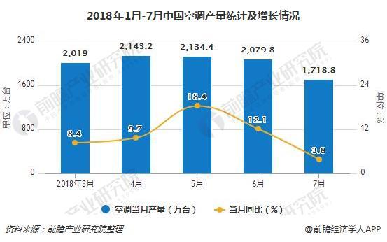 2018年1月-7月中国空调产量统计及增长情况