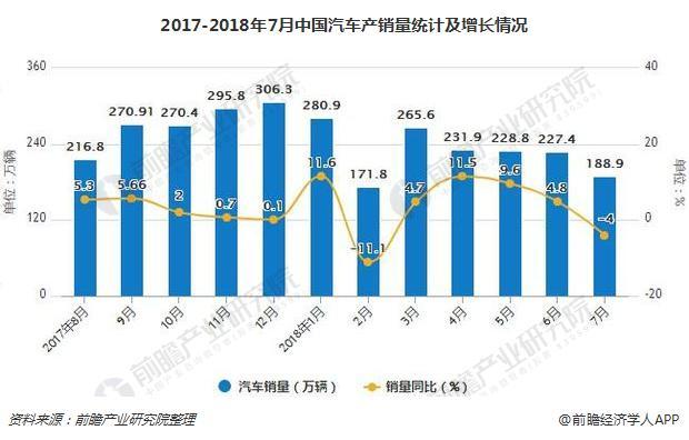 2017-2018年7月中国汽车产销量统计及增长情况