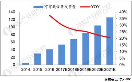中国可穿戴设备出货量及增长情况