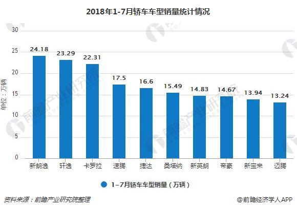 2018年1-7月轿车车型销量统计情况