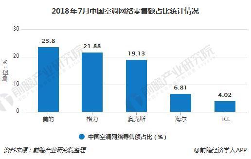 2018年7月中国空调网络零售额占比统计情况