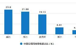 1-7月<em>空调</em>累计产量为12702.5万台 累计增长12.6%
