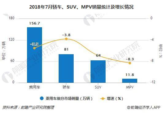 2018年7月轿车、SUV、MPV销量统计及增长情况