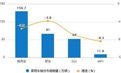 7月汽车行业产销量分析 <em>产销率</em>为92.48%