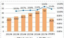 2018年上半年旅游数据解读:国内旅游市场持续火热,入境游略显疲态
