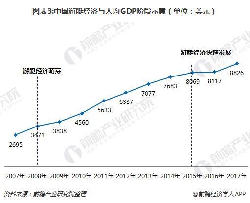 图表3:中国游艇经济与人均GDP阶段示意(单位:美元)