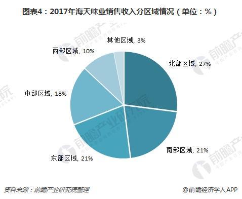 图表4:2017年海天味业销售收入分区域情况(单位:%)