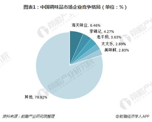 图表1:中国调味品市场企业竞争格局(单位:%)