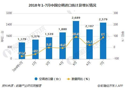 2018年1-7月中国空调进口统计及增长情况