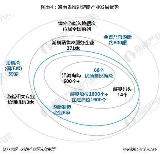 图表4:海南省推进游艇产业发展优势