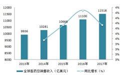 2018年医药行业Top50企业分析 研发占比维持高位【组图】