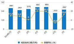 1-7月成品油<em>进口量</em>为1915万吨 累计增长10.2%