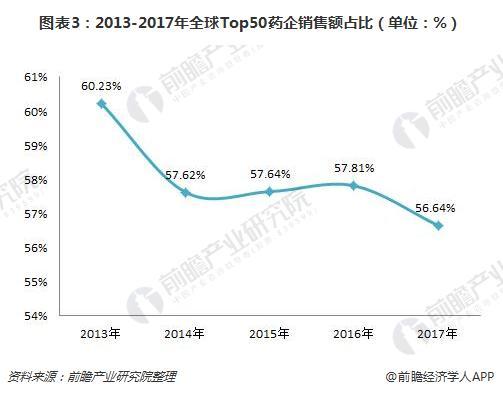 图表3:2013-2017年全球Top50药企销售额占比(单位:%)