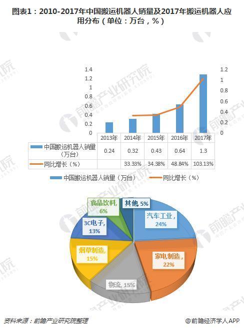图表1:2010-2017年中国搬运机具人销量及2017年搬运机具人运用散布匹(单位:万台,%)