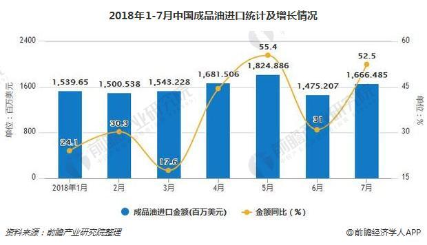 2018年1-7月中国成品油进口统计及增长情况