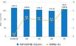 1-7月天然气产量为904.9亿立方米 <em>同比</em><em>增长</em>5.5%