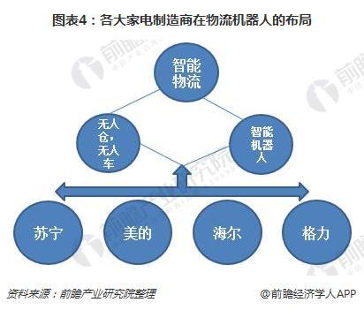 图表4:各父亲家电创造商在物流动机具人的规划