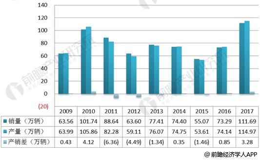 2009-2017年重卡各年产销差