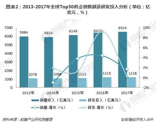 图表2:2013-2017年全球Top50药企销售额及研发投入分析(单位:亿美元,%)