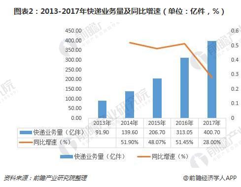 图表2:2013-2017年快面提交事情量及同比增快(单位:亿件,%)