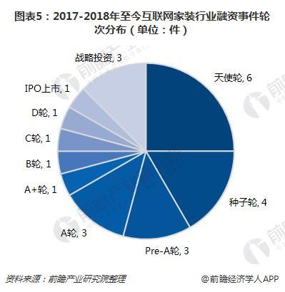 图表5:2017-2018年至今互联网家装行业融资事件轮次分布(单位:件)